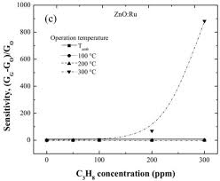sensors free full text chromium and ruthenium doped zinc oxide