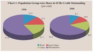 Formal Credit And Informal Credit reserve bank of india database