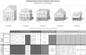 home zone design guidelines town of ashland ma zoning