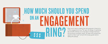 how much should a spend on an engagement ring you want me to spend what