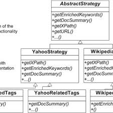 software design pattern strategy architectural overview of the query strategies based on the strategy