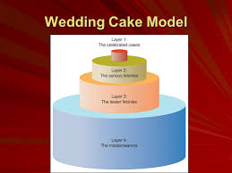 wedding cake model today s agenda wedding cakes and funnels categories of crime