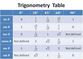 Table Of Trigonometric Values Value Of Sin Cos Tan Cot At 0 30 45 60 90 Trigonometry Table