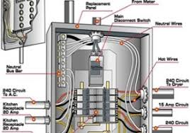 your home electrical system explained throughout home wiring circuit