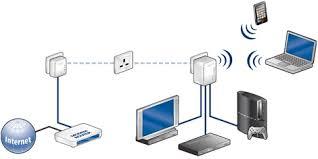 powerline networking adapters powerline ethernet networking