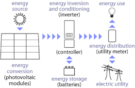 pv electric solar electricity photovoltaic systems and components grid