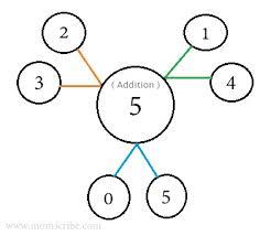 addition addition worksheets under 10 free math worksheets for
