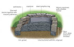 How To Make A Fire Pit In The Backyard by Astonishing Design How To Build Outdoor Fire Pit Spelndid How To