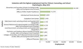psychology careers career opportunities programs u0026 job search