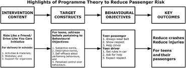a practical approach for applying best practices in behavioural
