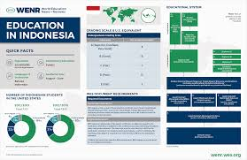 education in indonesia wenr
