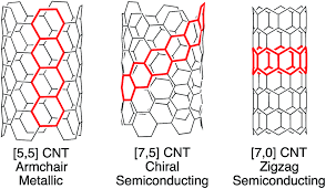Armchair Nanotubes Towards Pi Extended Cycloparaphenylenes As Seeds For Cnt Growth
