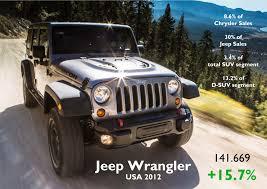 jeep usa usa 2012 full year analysis fiat group u0027s world