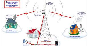 pengalaman membuat rt rw net membuat bisnis hotspot rt rw net dengan modal 1 juta untung puluhan