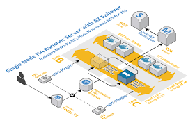 container clustering with rancher server part 3 aws efs mounts