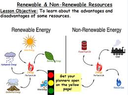 managing resources lesson 2 renewable u0026 non renewable resources