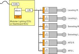 understanding the lin phy physical layer ee times