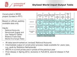 input and output tables using the world input output database wiod to analyze global value