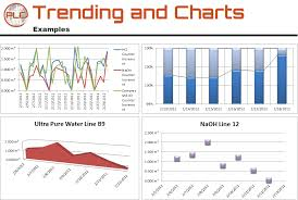 trend analysis report template trending trend charts and trend reports plc reports
