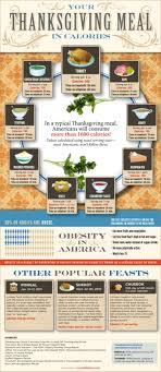 thanksgiving calories visual ly