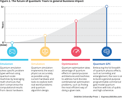 exponential technologies on the horizon deloitte insights