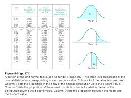 Z Score Normal Distribution Table Normal Curve With Standard Deviation Or One S D