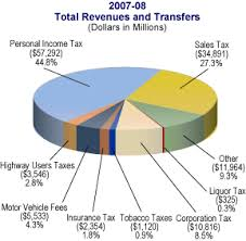 california income tax table governor s budget summary charts
