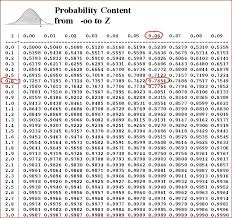 Normal Distribution Table Calculator Solution P Z U0026gt C U003d 2546