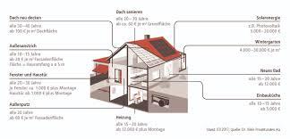 Immobilien Online Altersvorsorge Mit Immobilien Chancen Und Risiken