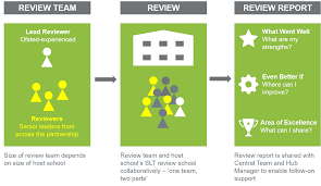 By Challenge The Qa Review Challenge Partners