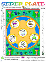 what s on a seder plate simple seder plate poster jecc marketplace