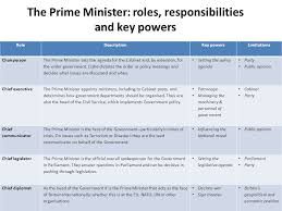 Cabinet Responsibilities What Makes A Good Prime Minister Ppt Online Download