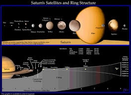How Many Kilometers Are In A Light Year Phoebe Overview Planets Nasa Solar System Exploration