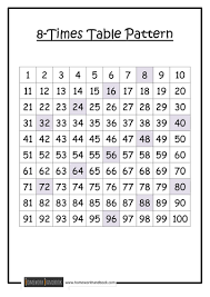 8 times table worksheet times table patterns by ram teaching resources tes
