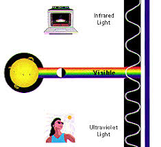 infrared and ultraviolet light electromagnetic spectrum introduction