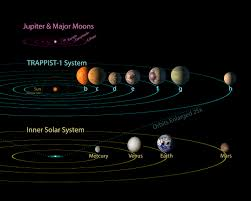 Ksp Delta V Map Trappist 1 System Would Make A Great Hybrid Playstyle Using