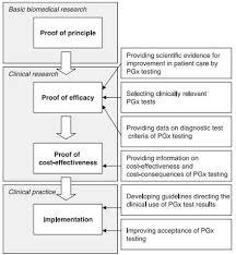pharmacogenomics wikipedia