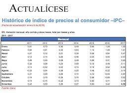 cuanto es el incremento del ipc ao 2016 de índice de precios al consumidor ipc