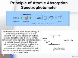 hollow cathode l in atomic absorption spectroscopy atomic absorption spectrometry aas
