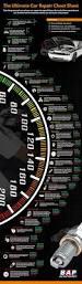 the ultimate car repair cheat sheet u2013 infographic
