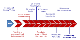 bureau veritas ltd history acme labs