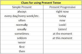 present progressive or simple present esl the rest of l u0027histoire