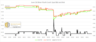 bid ask price june 26 silver flash crash a forensic analysis