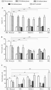 laboratory characterization of leukemic cell procoagulants