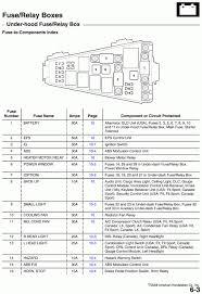 diagram 2003 honda civic fuse box diagram discernir net