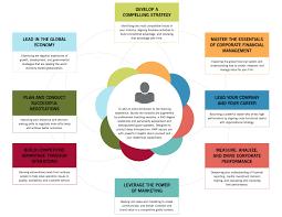 advanced management program curriculum hbs executive education
