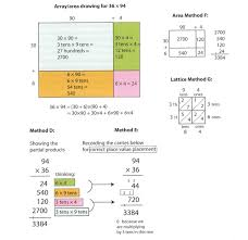 what is multiplication what is the standard algorithm algorithmchat overthinking