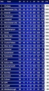 premier league table over the years sky sports reveals premier league tables beyond the 2016 17 season