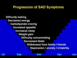 Seasonal Affective Disorder Light Light Therapy Lamp Review For Seasonal Affective Disorder May