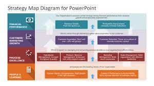 Map Performance Strategy Map Powerpoint Diagram